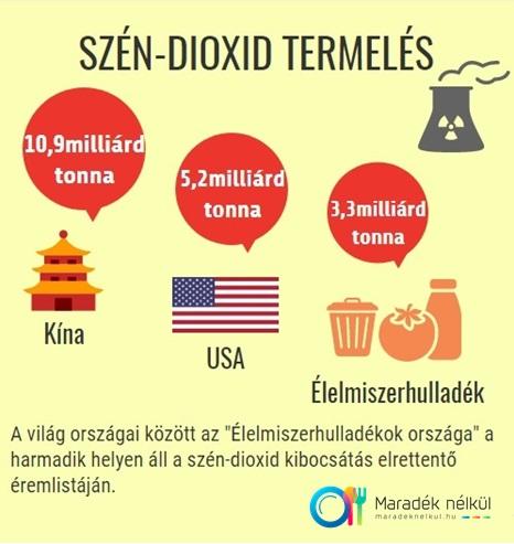Szén-dioxid termelés